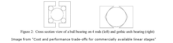 Example of Ball Bearing Stage